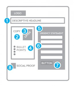 types of landing pages